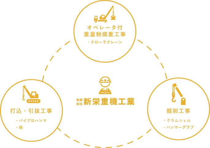 有限会社新栄重機工業 イメージ図